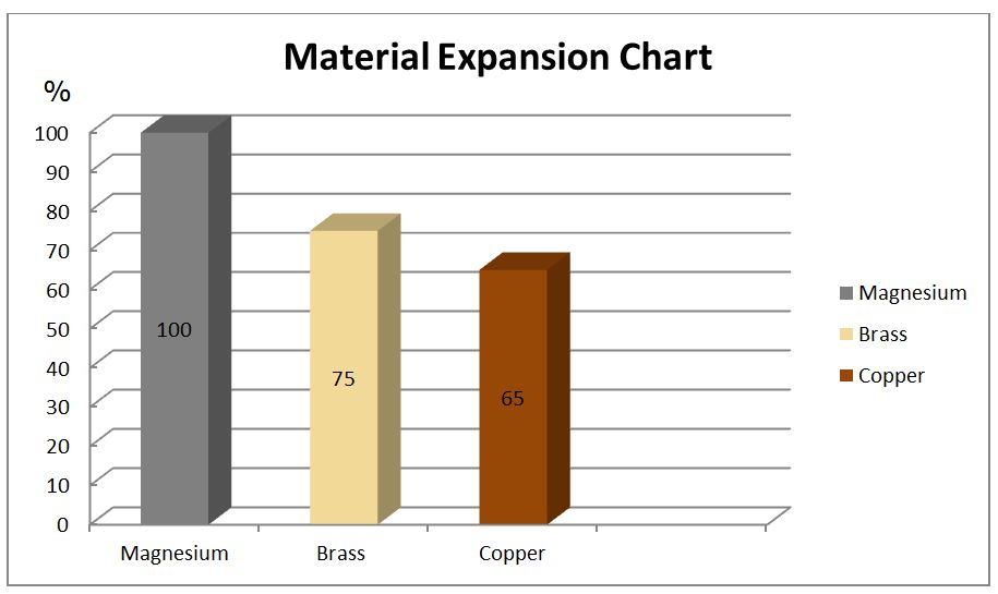 Material Expansion Chart