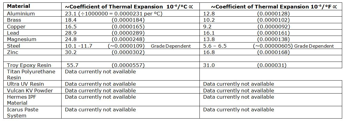 Material Heat Expansion